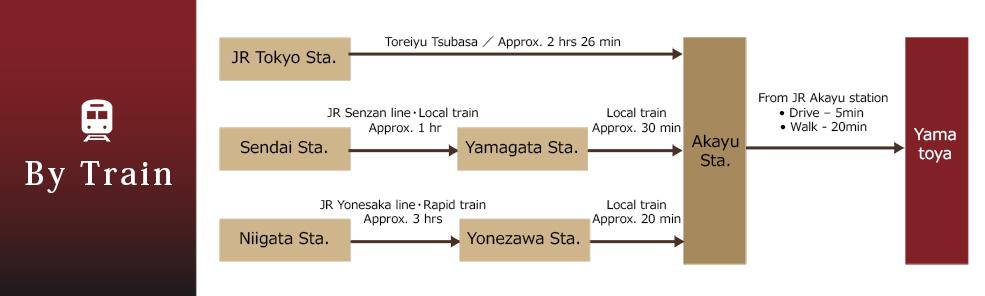 電車でのアクセス